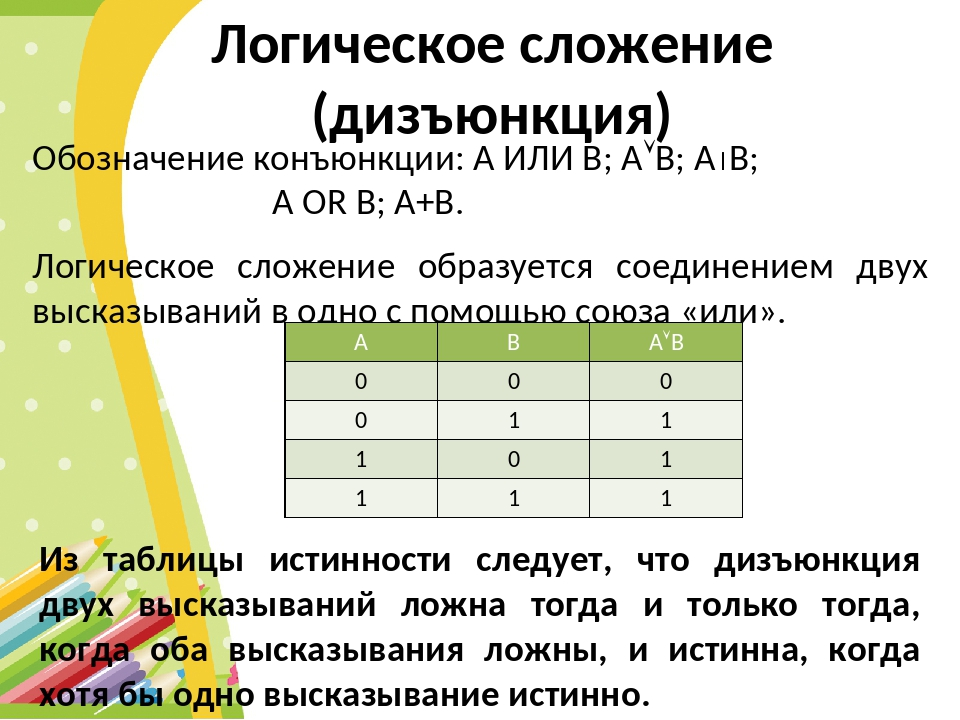 Логическое сложение (дизъюнкция) Обозначение конъюнкции: А ИЛИ В; АВ; АB;...