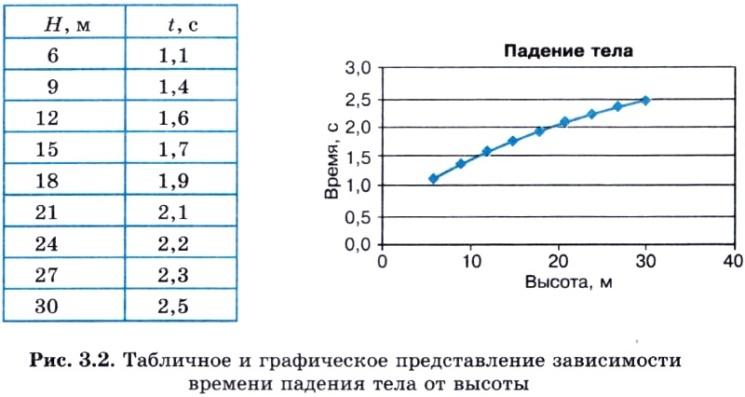 табличные и графические модели 11 класс практическая работа