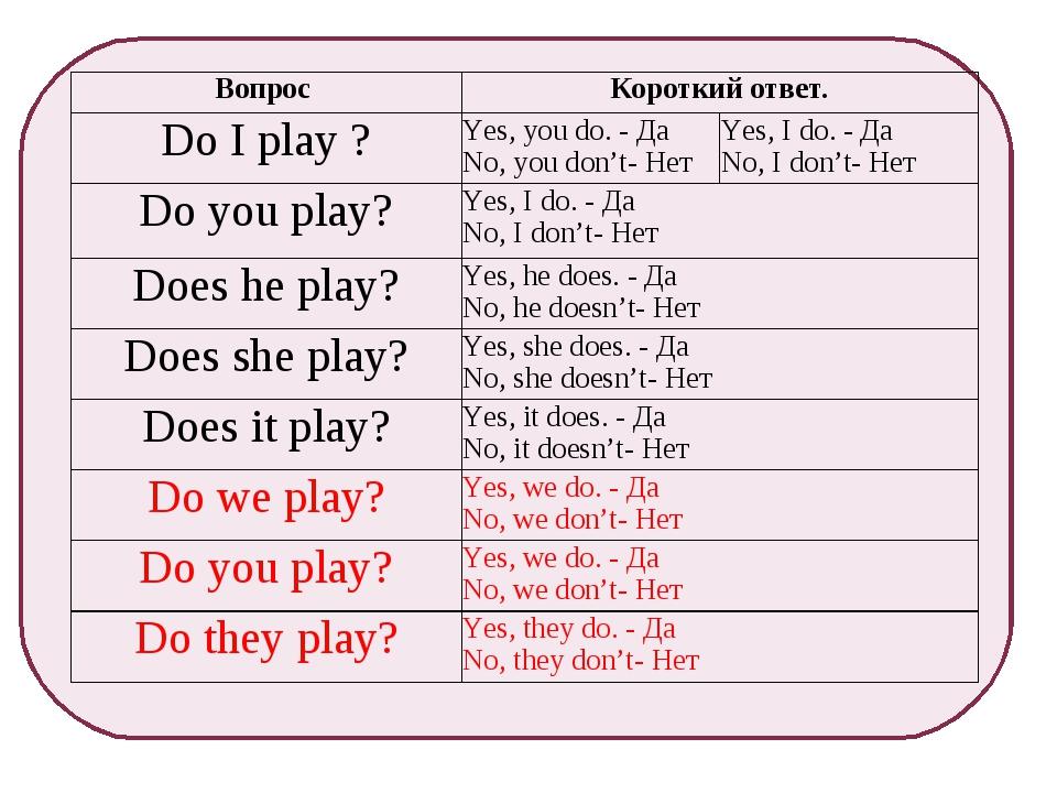 Вопрос Короткий ответ. Do I play ?Yes, you do. - Да No, you don't- НетYes...