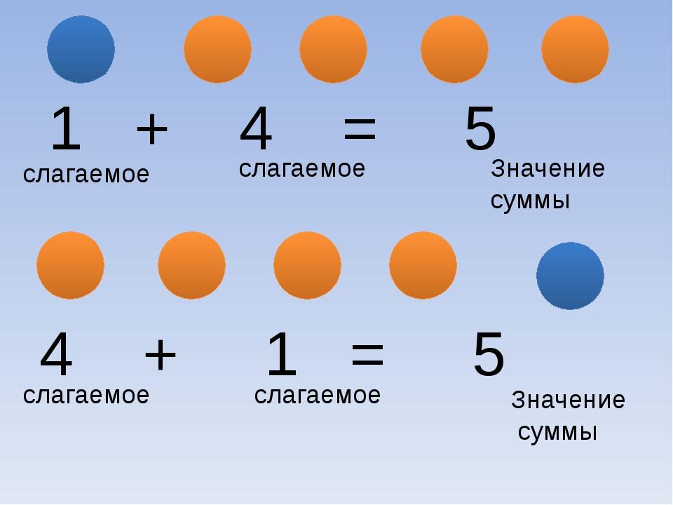 1 + 4 = 5 4 + 1 = 5 слагаемое слагаемое Значение суммы слагаемое слагаемое З...