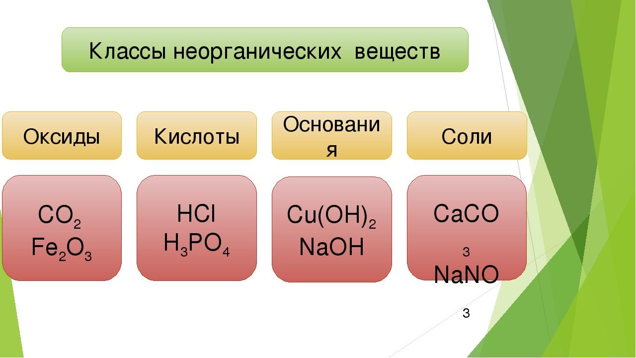 Классы неорганических веществ Основания CO2 Fe2O3 Кислоты Оксиды Соли HCl H3P...