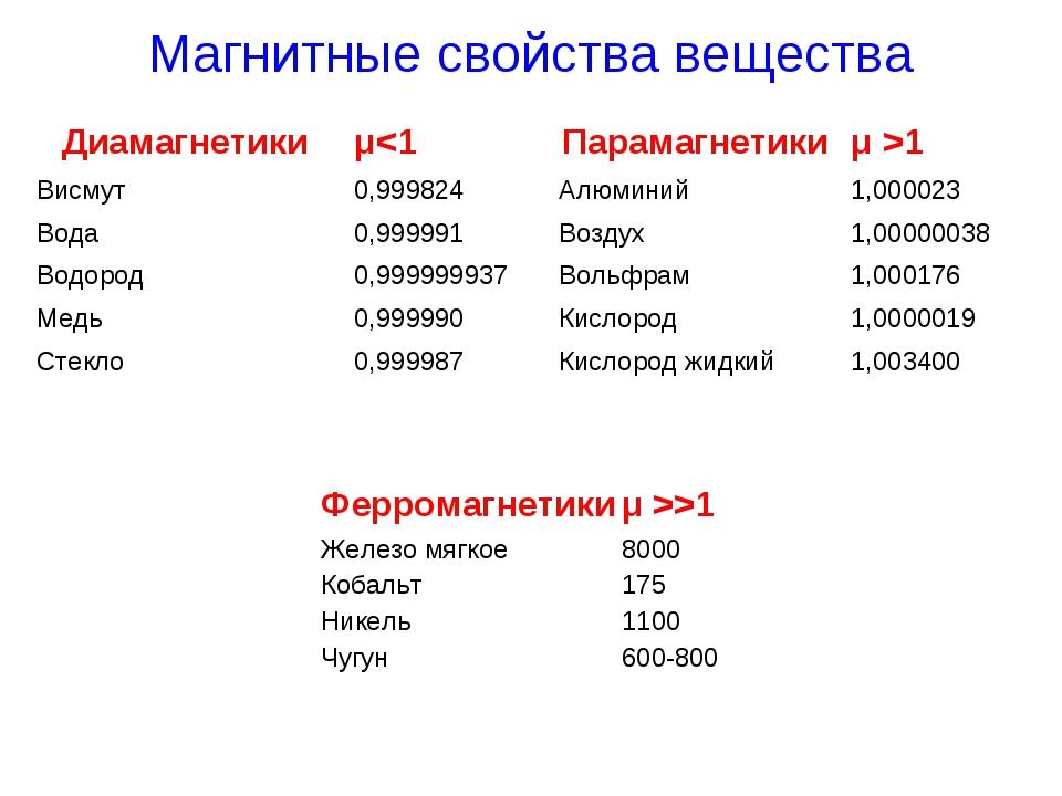 Магнитные свойства вещества Парамагнетикиμ >1 Алюминий1,000023 Воздух1,000...