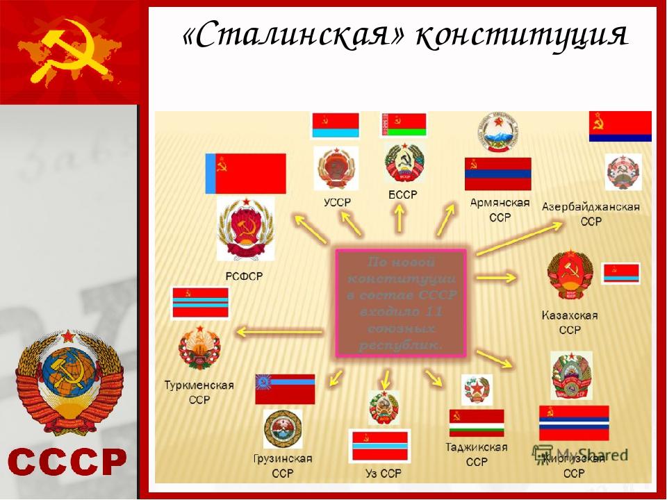 «Сталинская» конституция