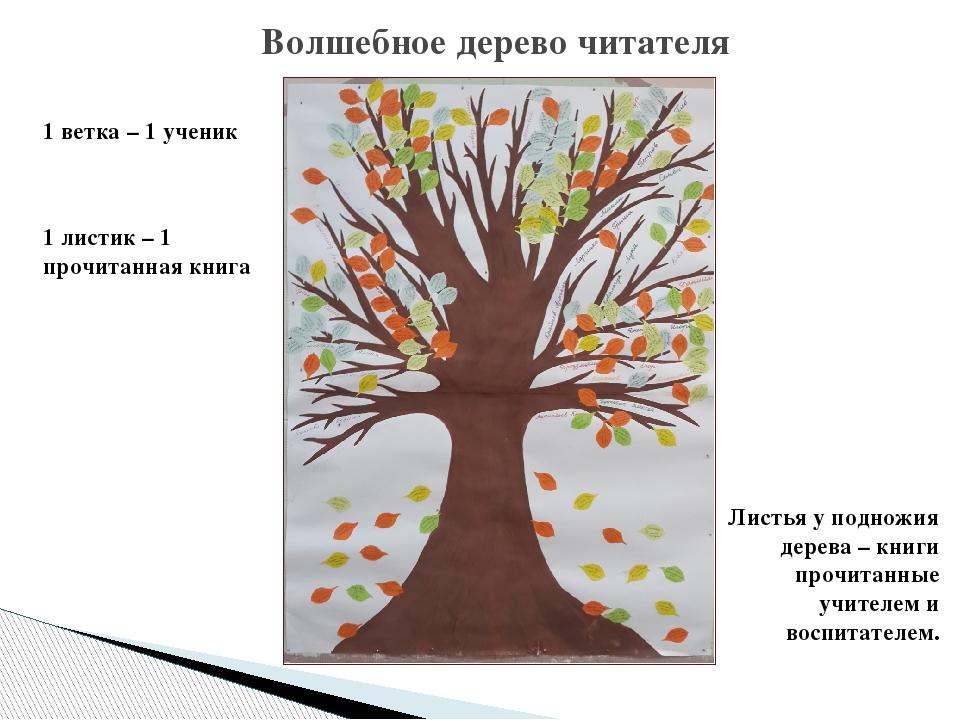 Волшебное дерево читателя 1 ветка – 1 ученик 1 листик – 1 прочитанная книга Л...