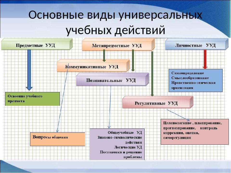 Основные виды универсальных учебных действий