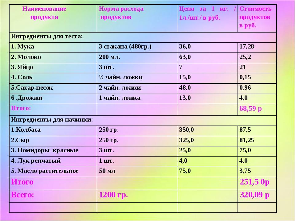 Наименование продуктаНорма расхода продуктовЦена за 1 кг. /1л./шт./ в руб....