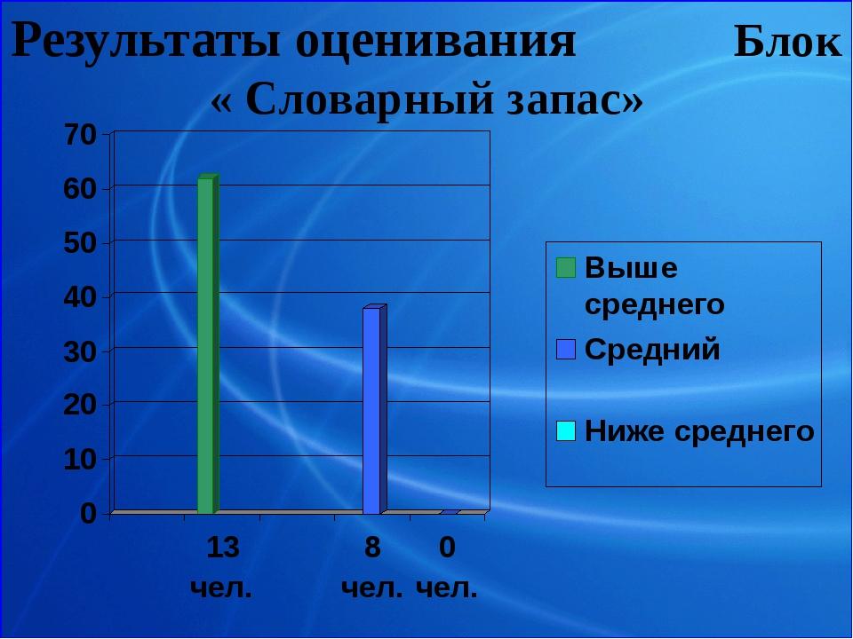 Результаты оценивания Блок « Словарный запас»