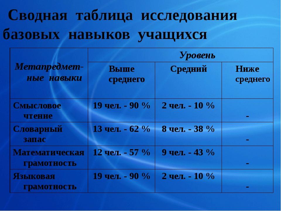 Сводная таблица исследования базовых навыков учащихся Метапредмет-ныенавыки...