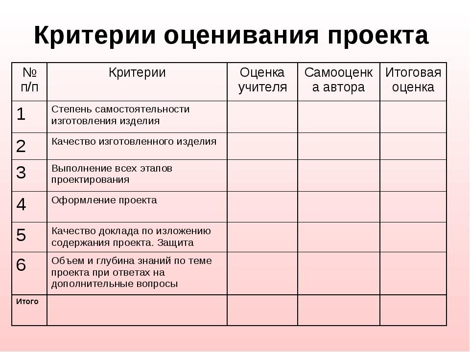 критерии для открытки лет одних