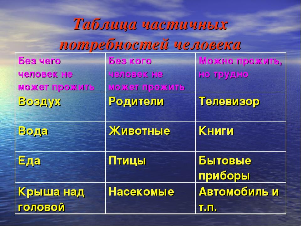 Таблица частичных потребностей человека Без чего человек не может прожитьБез...