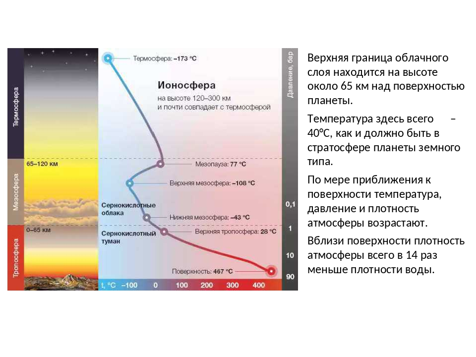 Верхняя граница облачного слоя находится на высоте около 65 км над поверхност...