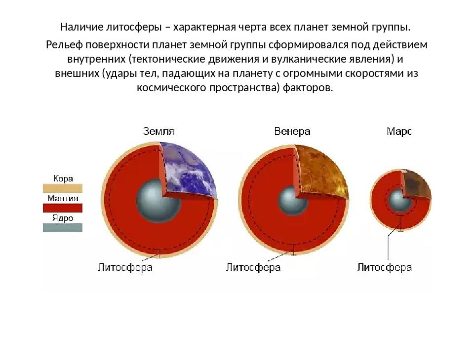 Наличие литосферы – характерная черта всех планет земной группы. Рельеф повер...