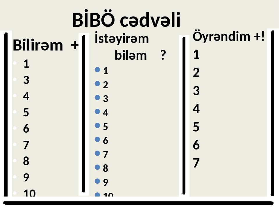 BİBÖ cədvəli Bilirəm + 1 3 4 5 6 7 8 9 10 Öyrəndim +! 1 2 3 4 5 6 7 İstəyirə...