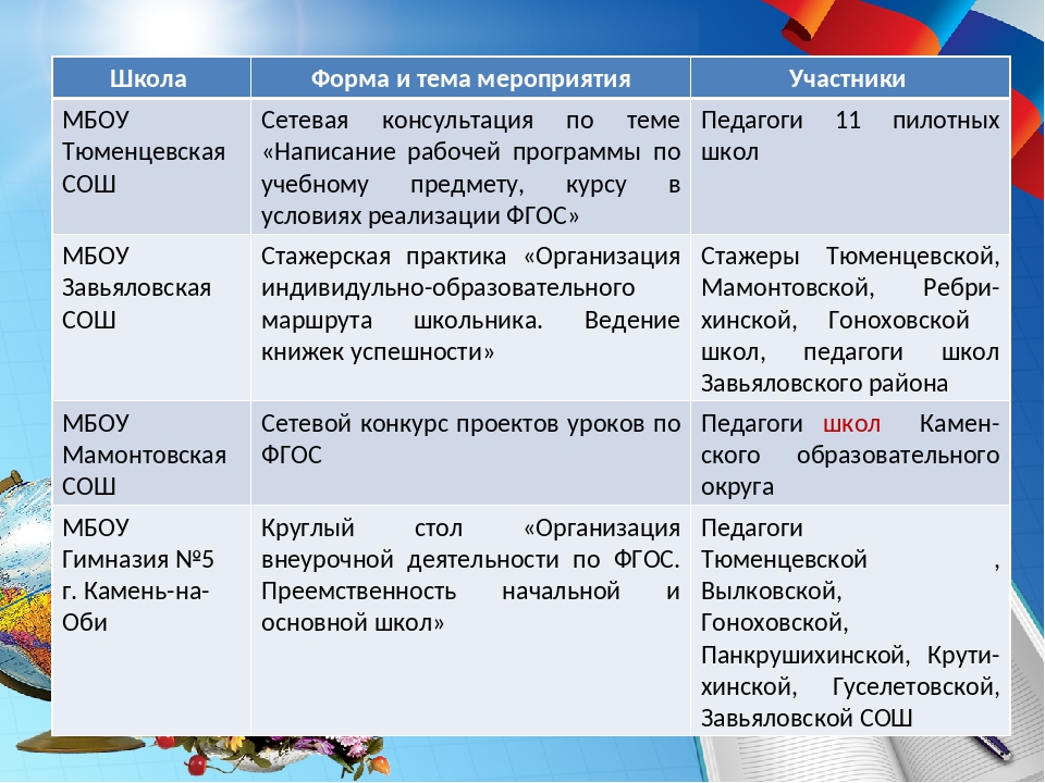 Школа Форма и тема мероприятияУчастники МБОУ Тюменцевская СОШСетевая консу...