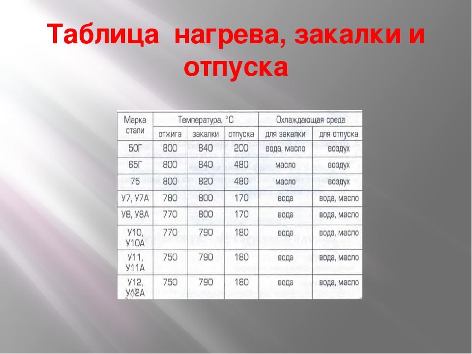 Таблица нагрева, закалки и отпуска