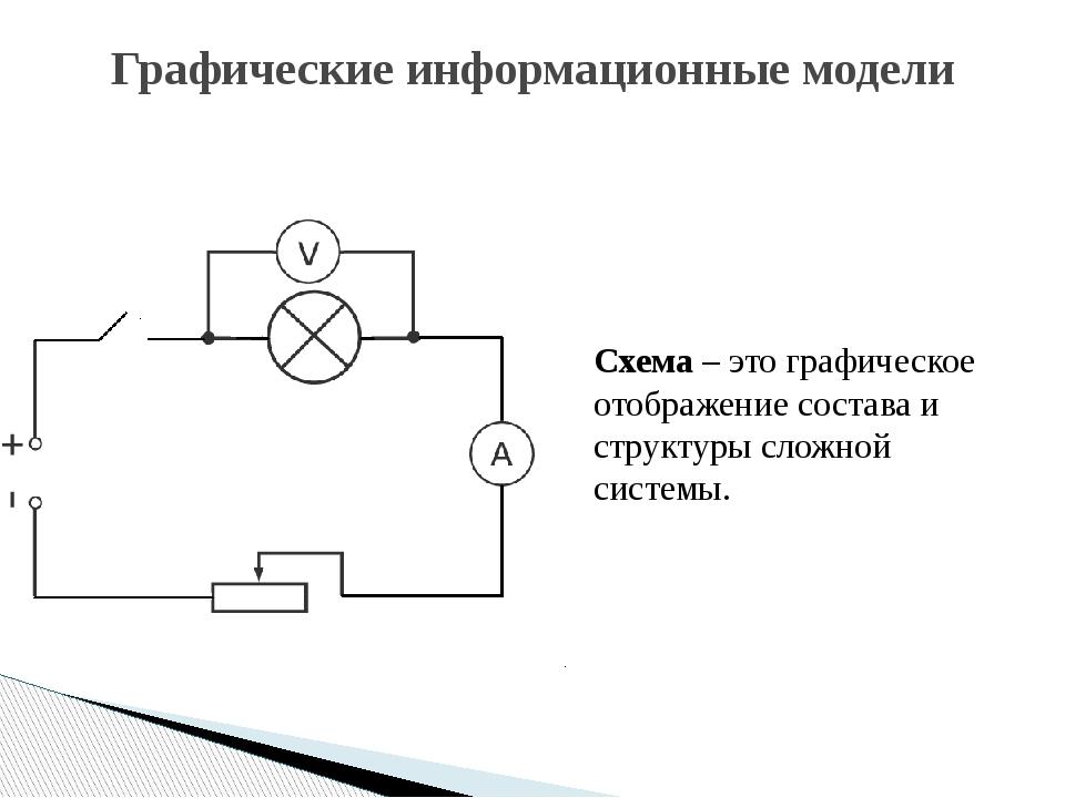 Графические информационные модели Схема – это графическое отображение состава...