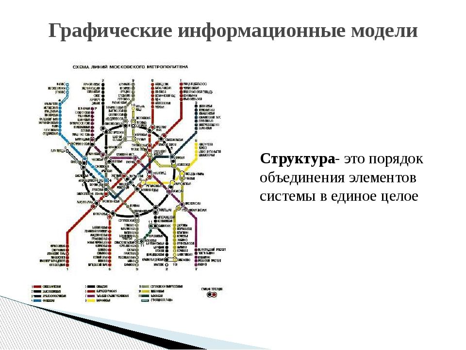 Графические информационные модели Структура- это порядок объединения элементо...