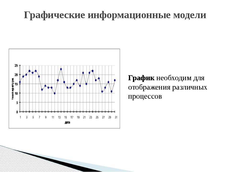 Графические информационные модели График необходим для отображения различных...