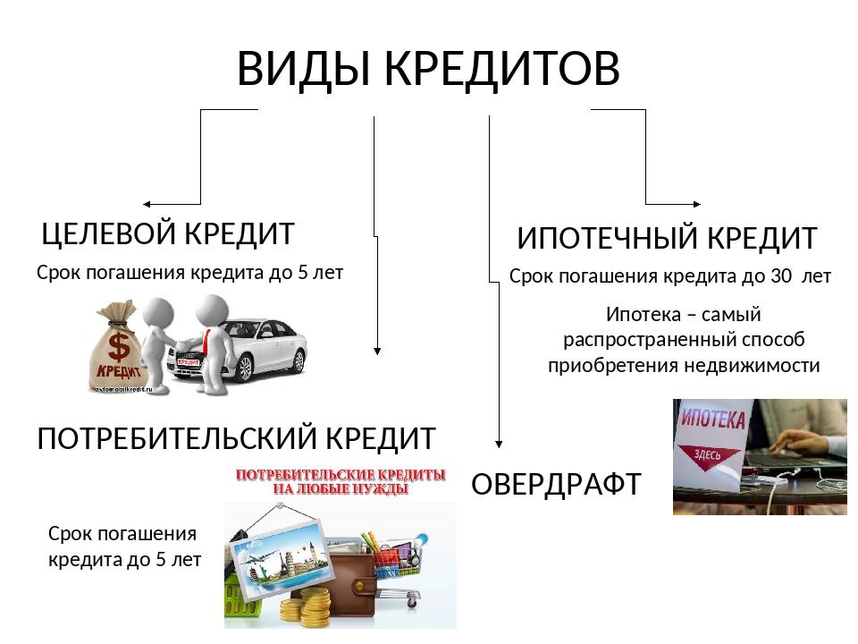 кредит 150000 рублей без справок и поручителей в день обращения по паспорту москва