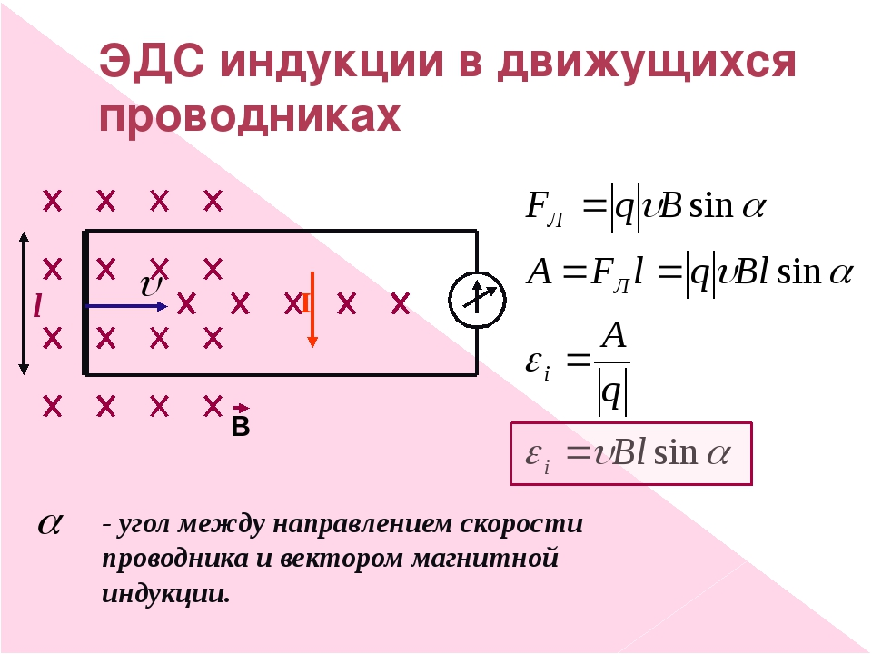 ЭДС индукции в движущихся проводниках l I - угол между направлением скорости...