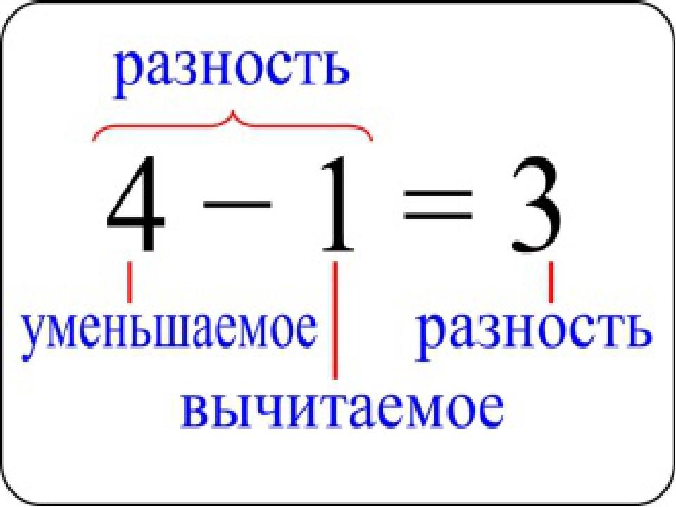картинка названия компонентов арифметических действий словами стонете