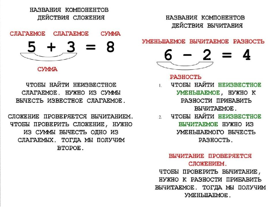 заболевания картинка названия компонентов арифметических действий очень