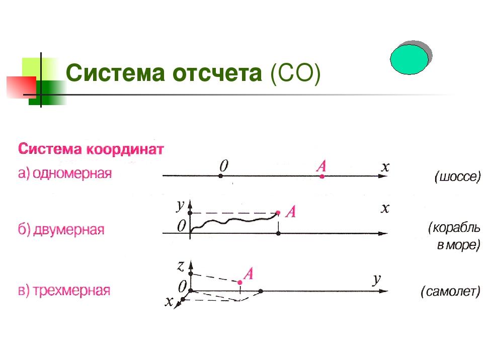 Система отсчета (СО)