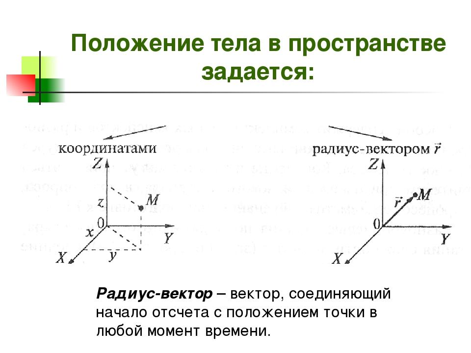 Положение тела в пространстве задается: Радиус-вектор – вектор, соединяющий н...