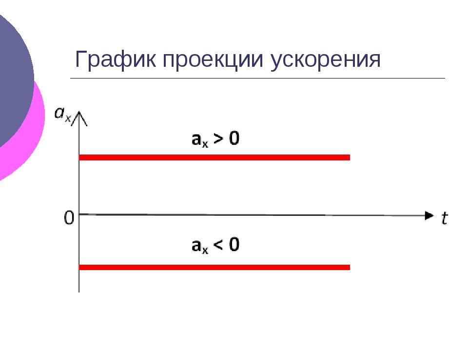График проекции ускорения