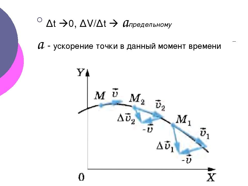 Δt 0, ΔV/Δt  aпредельному a - ускорение точки в данный момент времени
