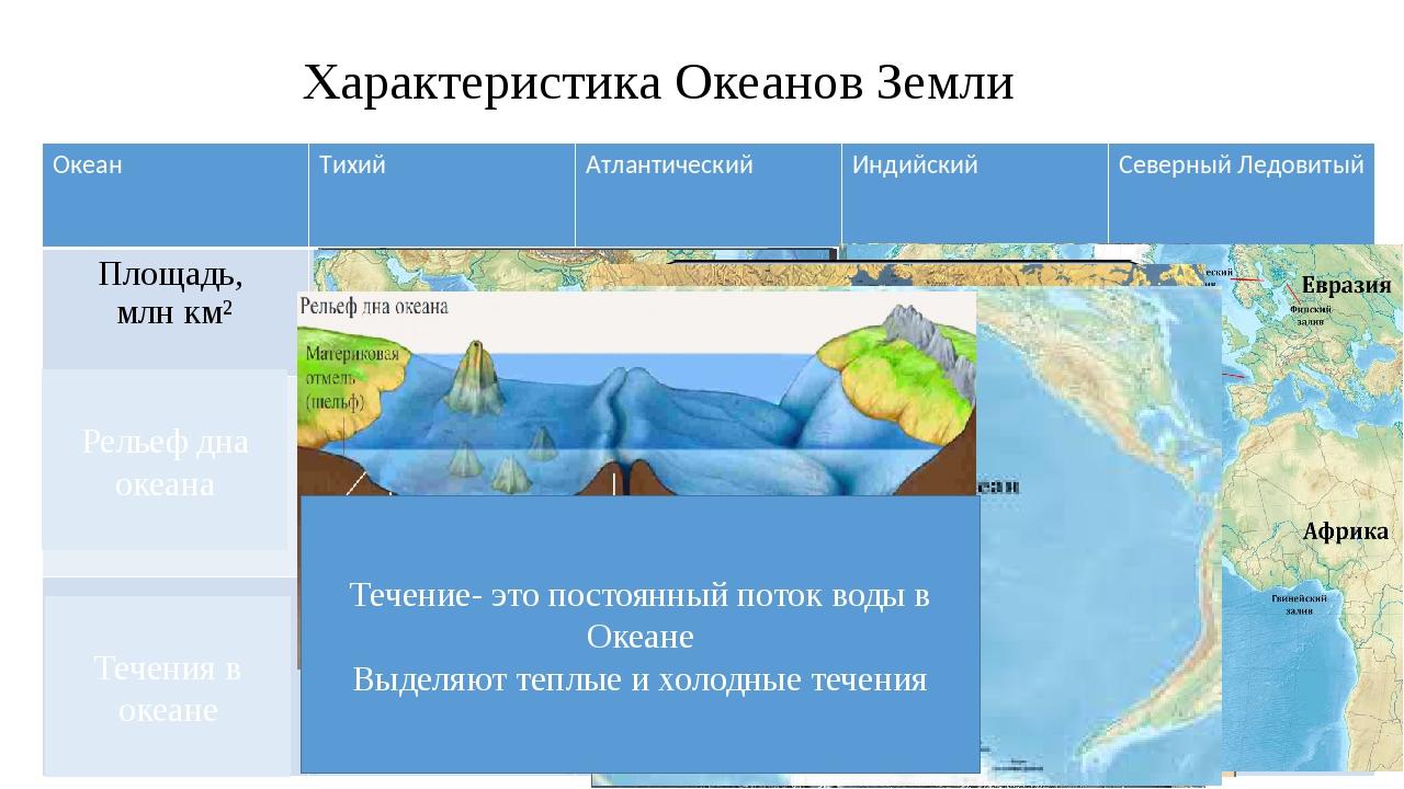 Характеристика Океанов Земли Рельеф дна океана Течения в океане 180 Мах. глуб...