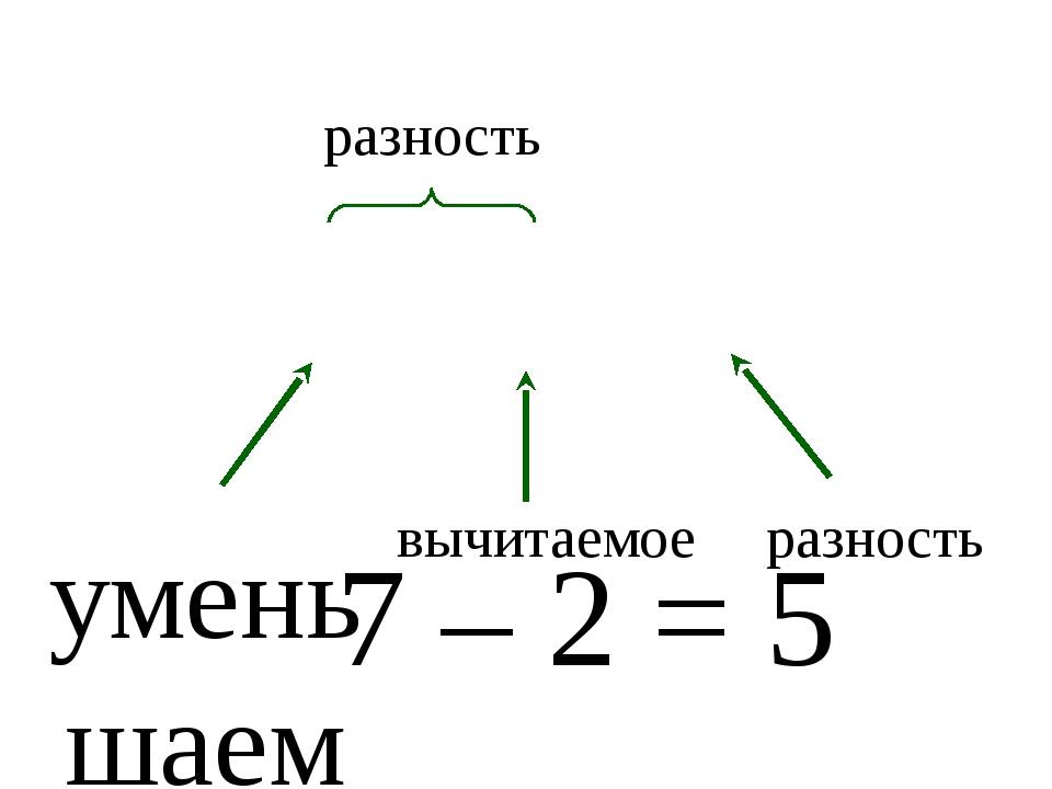 7 – 2 = 5 уменьшаемое вычитаемое разность разность