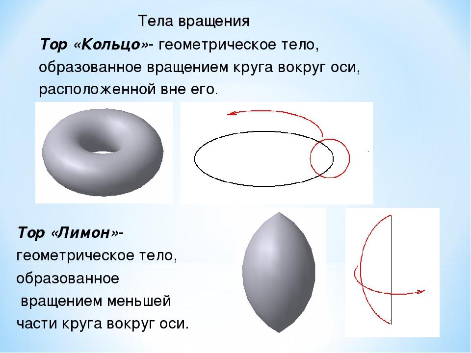 Тор «Кольцо»- геометрическое тело, образованное вращением круга вокруг оси, р...