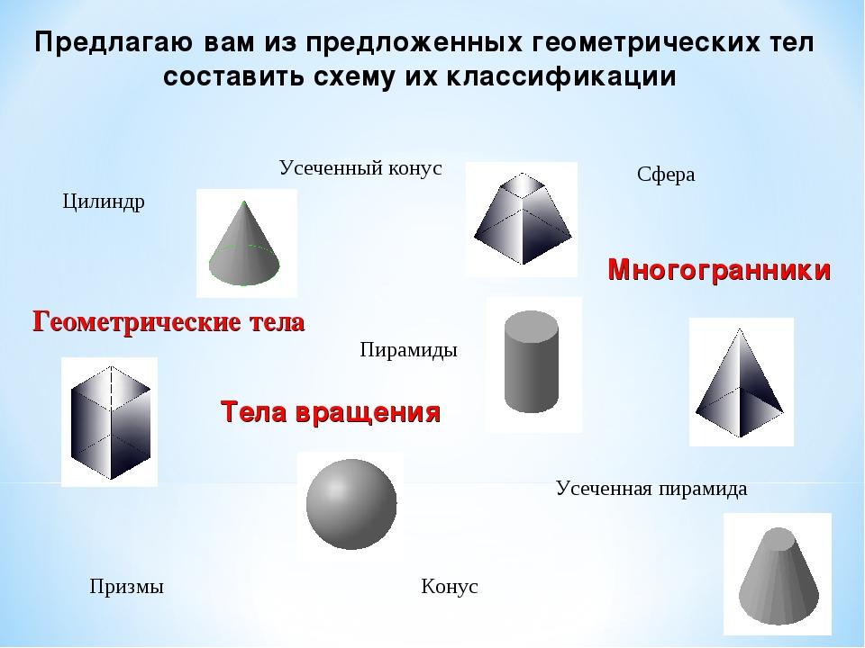 Тела вращения Многогранники Цилиндр Конус Усеченный конус Сфера Призмы Пирам...