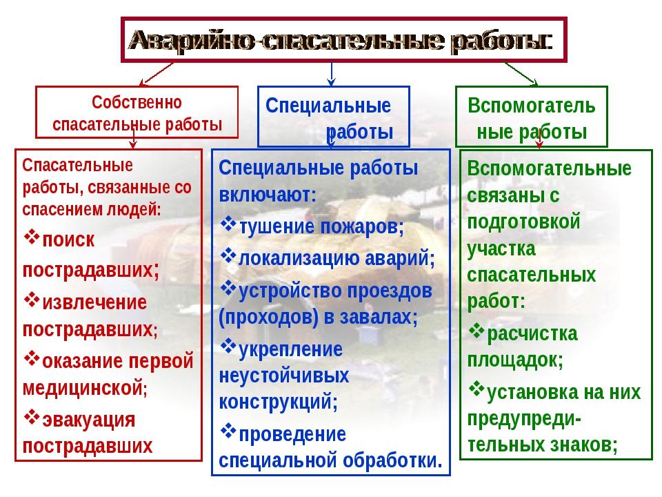 Собственно спасательные работы Вспомогательные работы Специальные работы Спас...