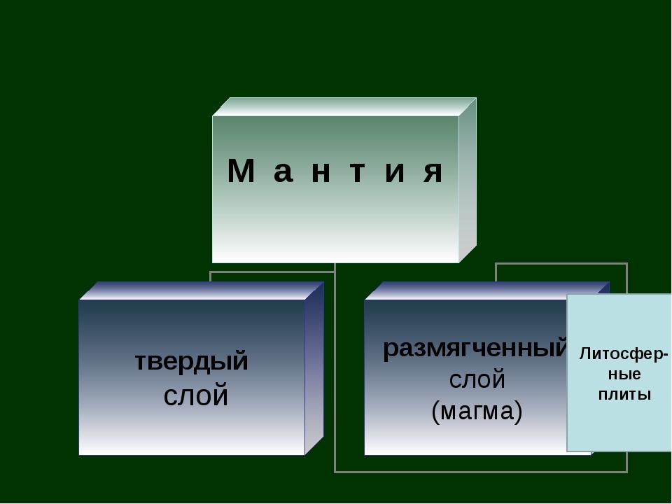 Литосфер-ные плиты