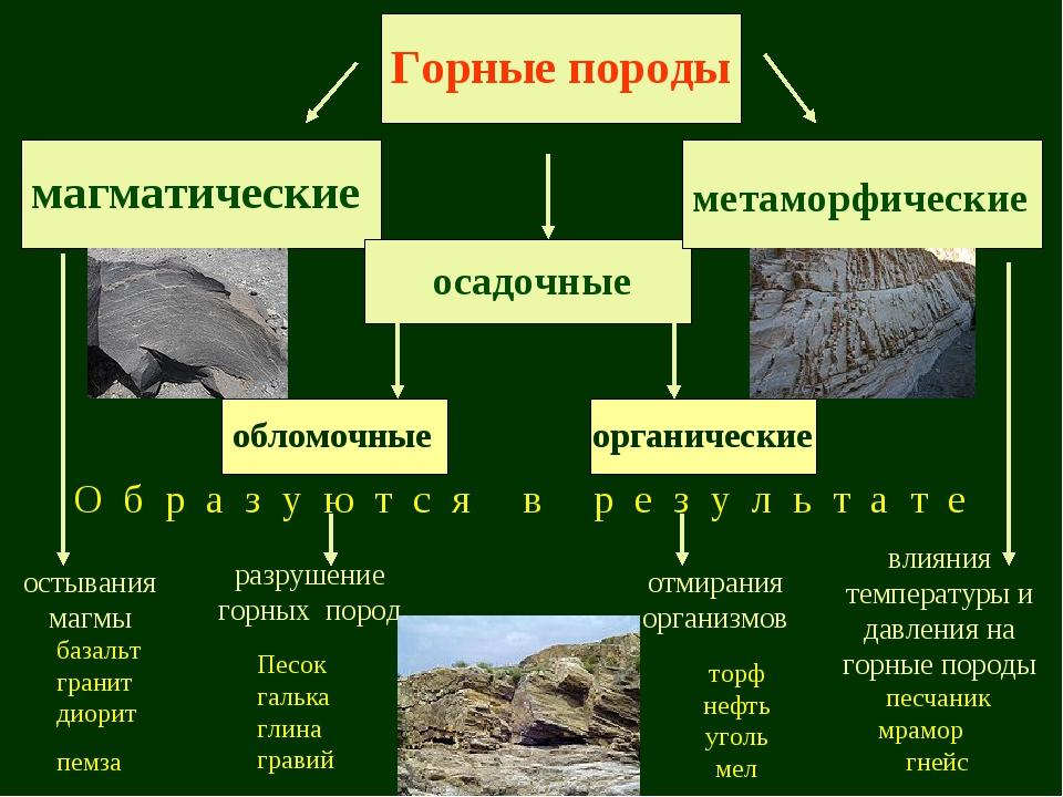 Горные породы магматические метаморфические осадочные базальт гранит диорит п...