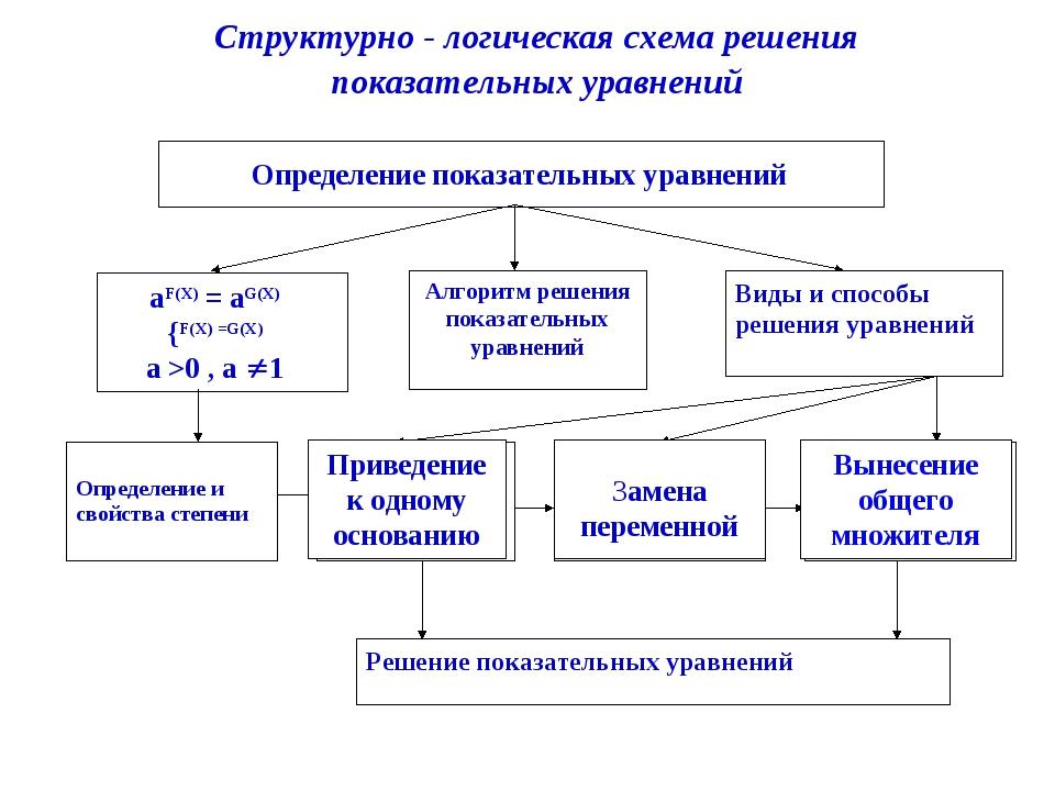 Алгоритм решения показательных уравнений Виды и способы решения уравнений Опр...