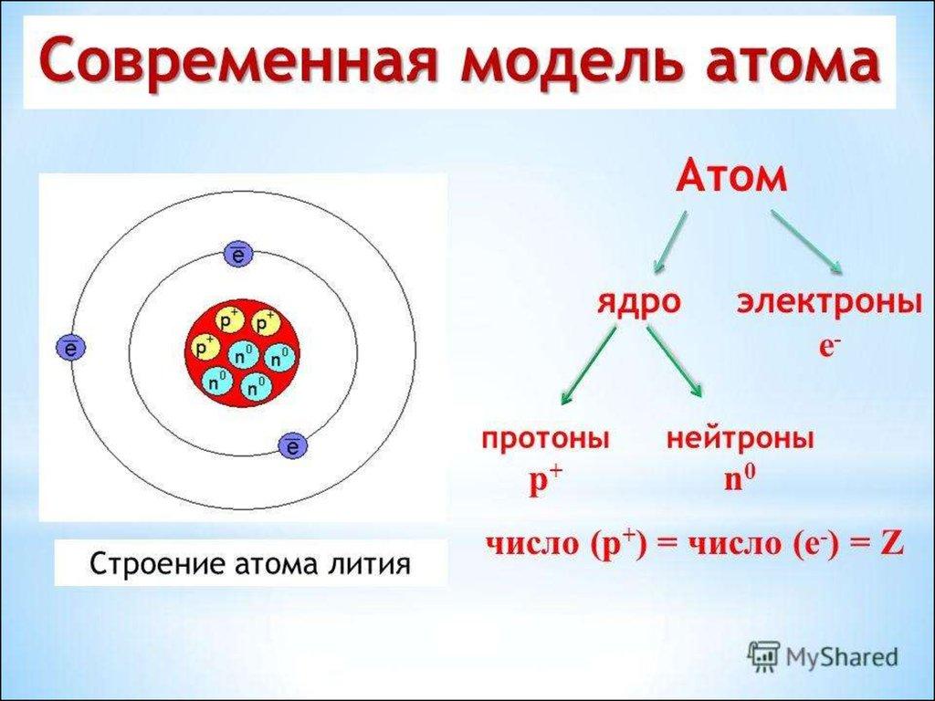 схема строения атома химия такой