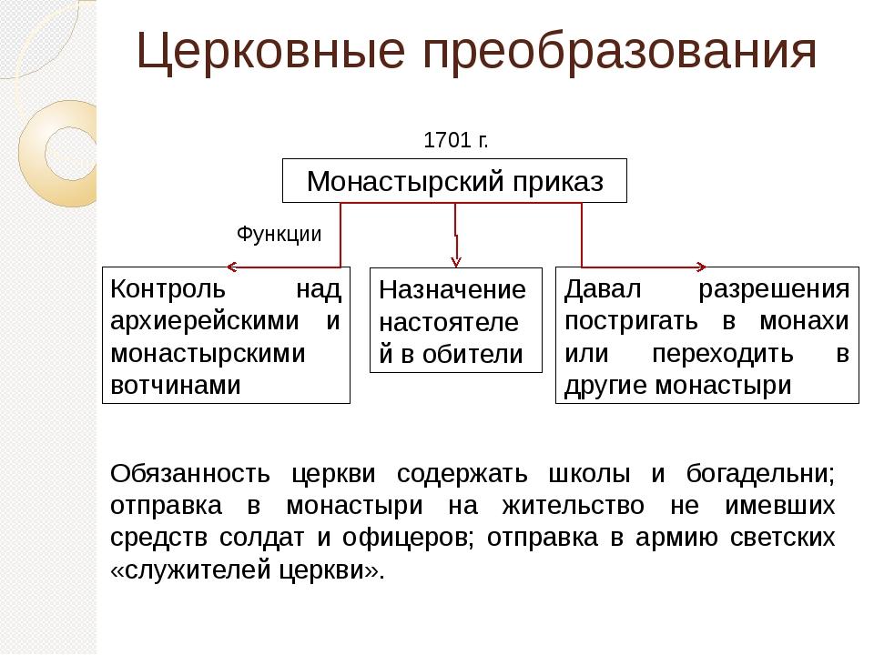 Церковные преобразования Монастырский приказ 1701 г. Давал разрешения постриг...