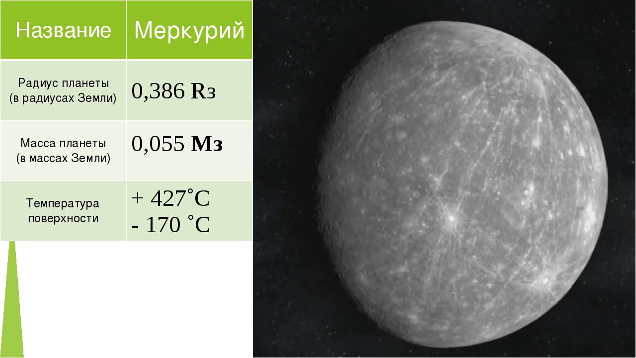 Название Меркурий Радиус планеты (врадиусах Земли) 0,386Rз Масса планеты (в м...