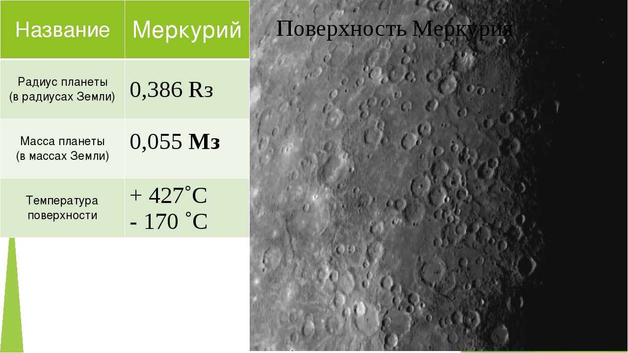 Поверхность Меркурия Название Меркурий Радиус планеты (врадиусах Земли) 0,386...