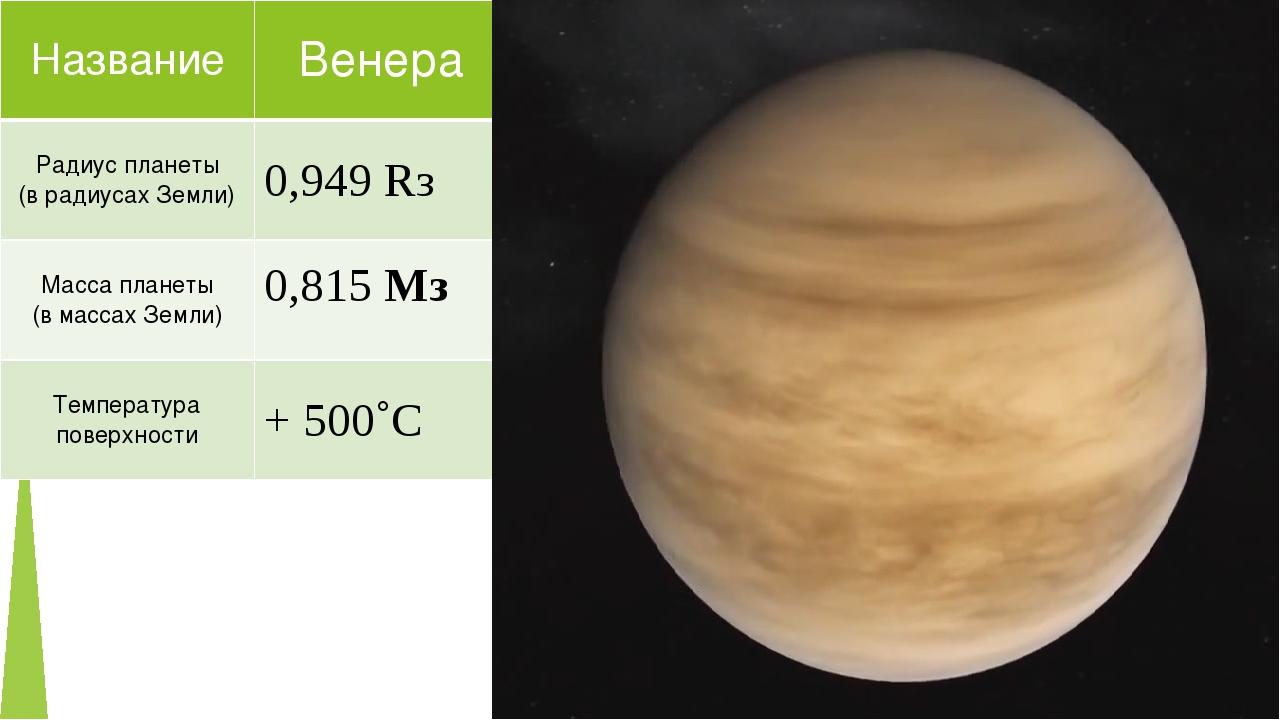 Название Венера Радиус планеты (врадиусах Земли) 0,949Rз Масса планеты (в мас...