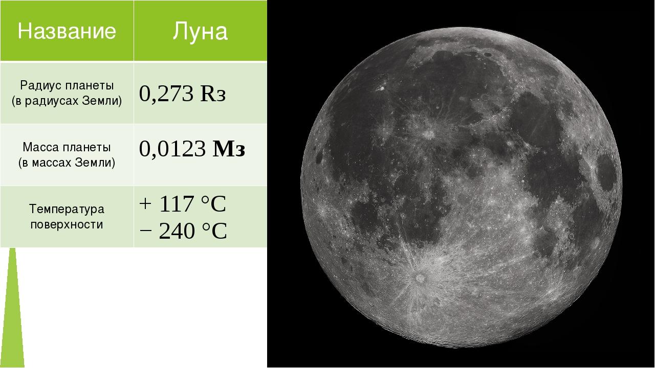 Название Луна Радиус планеты (врадиусах Земли) 0,273Rз Масса планеты (в масса...