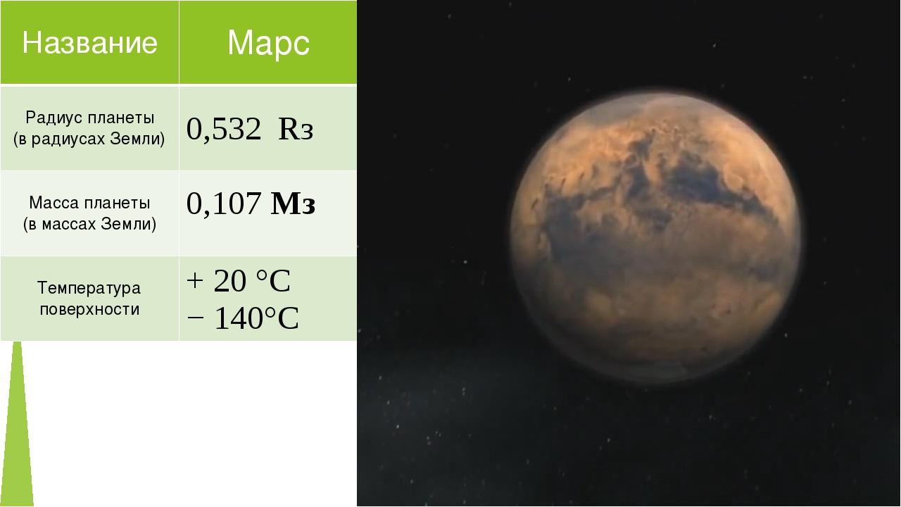 Название Марс Радиус планеты (врадиусах Земли) 0,532Rз Масса планеты (в масса...