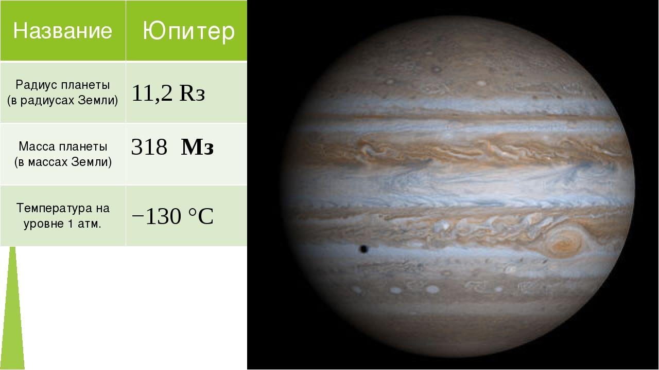 Название Юпитер Радиус планеты (врадиусах Земли) 11,2Rз Масса планеты (в масс...