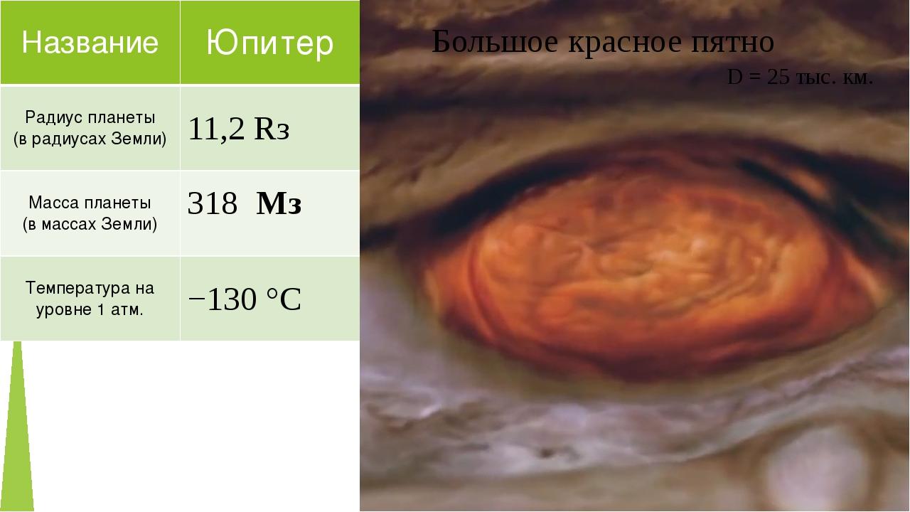 Большое красное пятно D = 25 тыс. км. Название Юпитер Радиус планеты (врадиус...