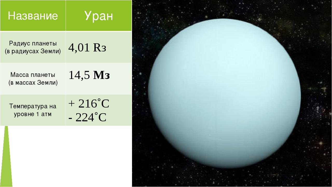 Название Уран Радиус планеты (врадиусах Земли) 4,01Rз Масса планеты (в массах...