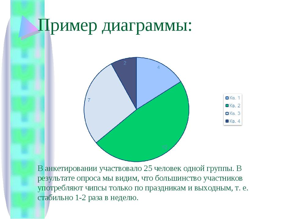 Пример диаграммы: В анкетировании участвовало 25 человек одной группы. В резу...