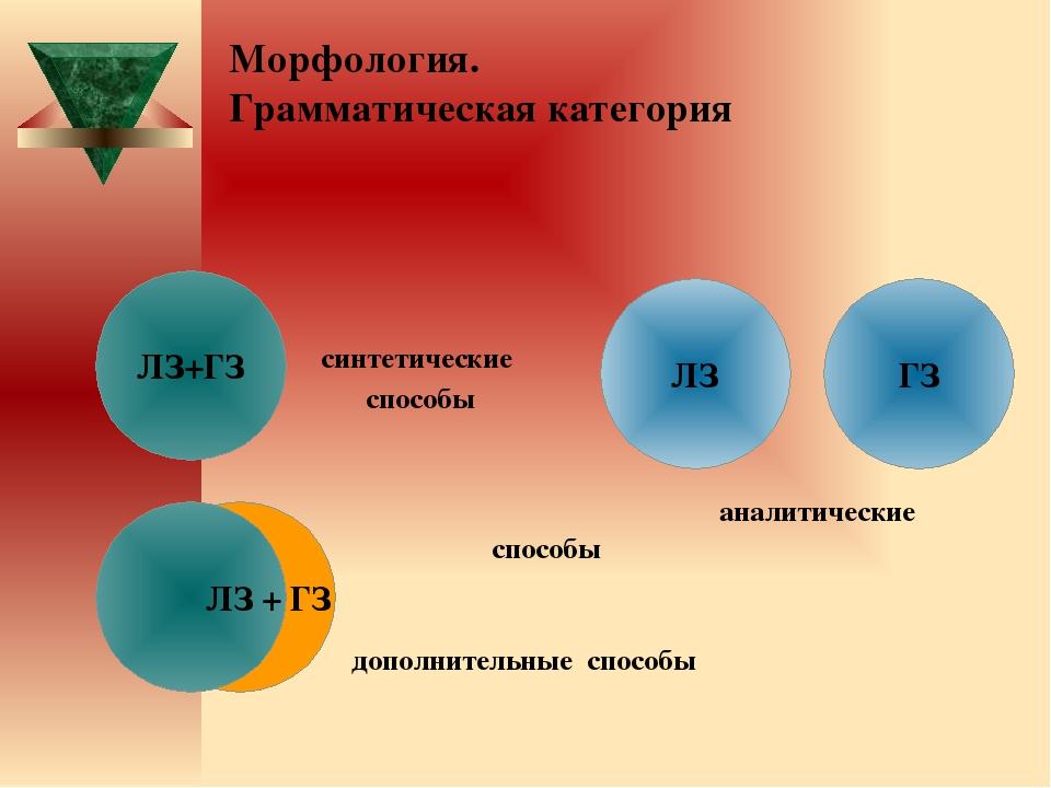 Морфология. Грамматическая категория синтетические способы аналитические...